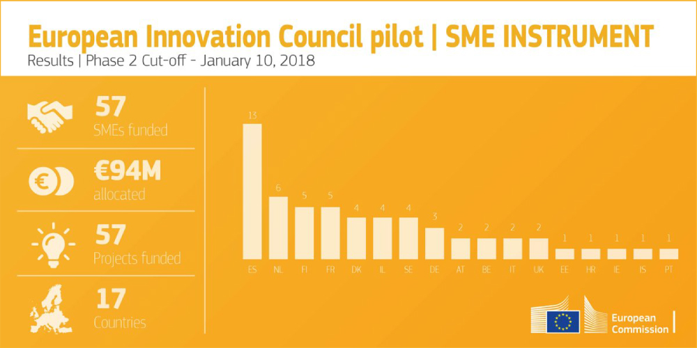 European-Innovation-Council-pilot-2018